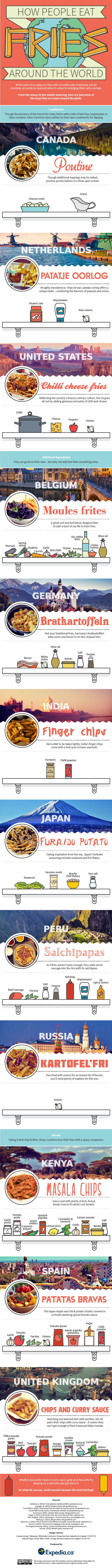 Comment mange-t'on ses frites selon le pays où l'on vit ?
