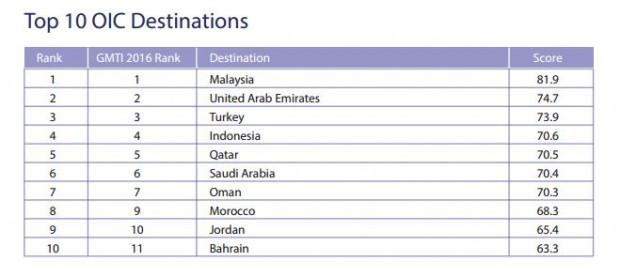 Classement des pays musulmans préférés des touristes musulmans