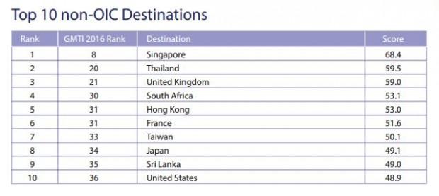 Classement des pays non-musulmans préférés des touristes musulmans